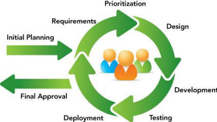 Sharepoint consultants for custom solutions we typically use the iterative model employed by popular methodologies such as agile and scrum ccuart Choice Image